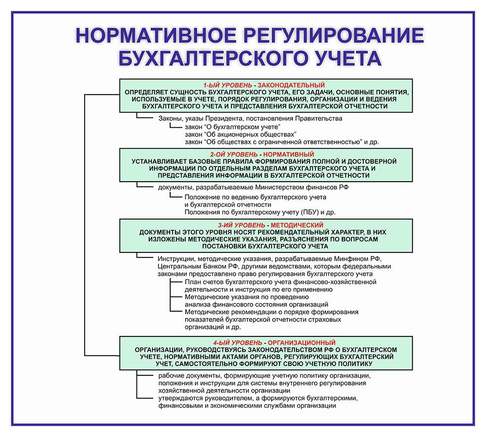 Единство Системы Бухгалтерского Учета Шпаргалка
