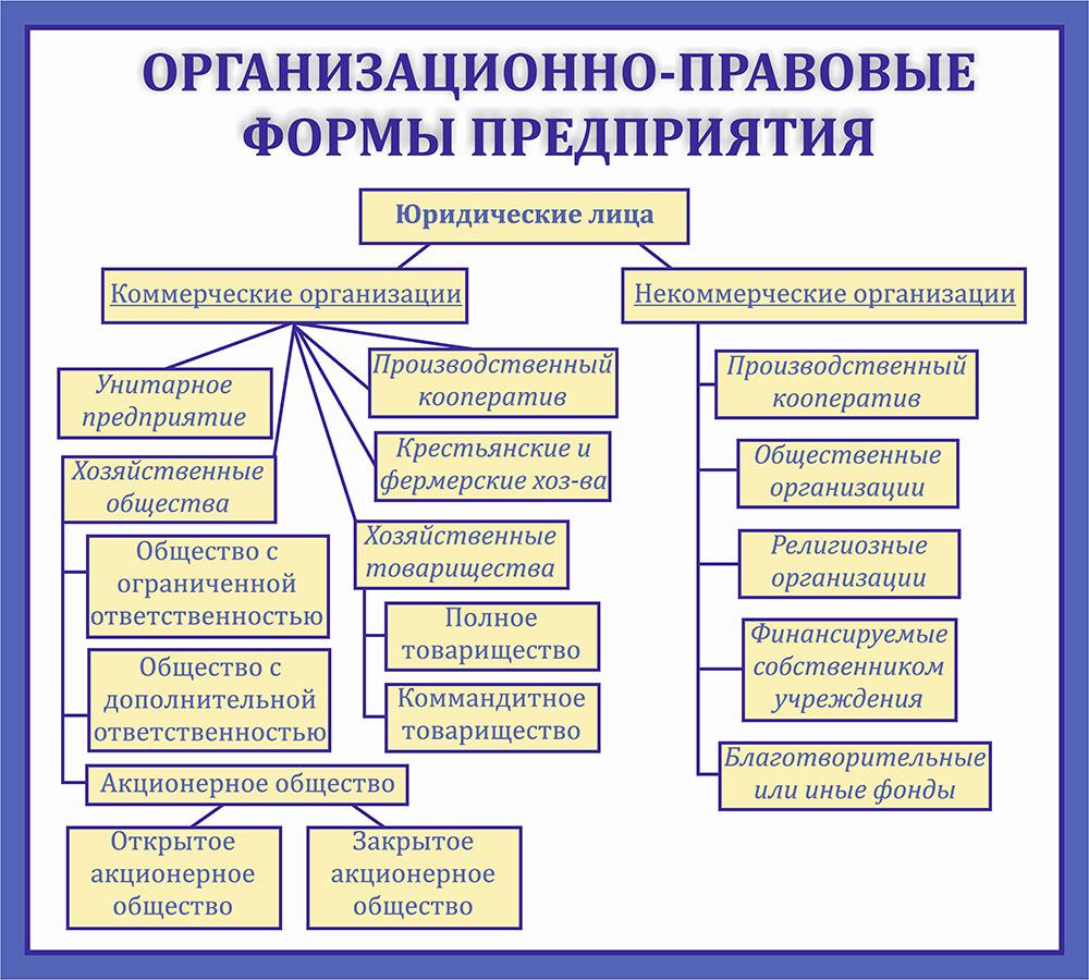 Правовые Формы Использования Земель Шпаргалка